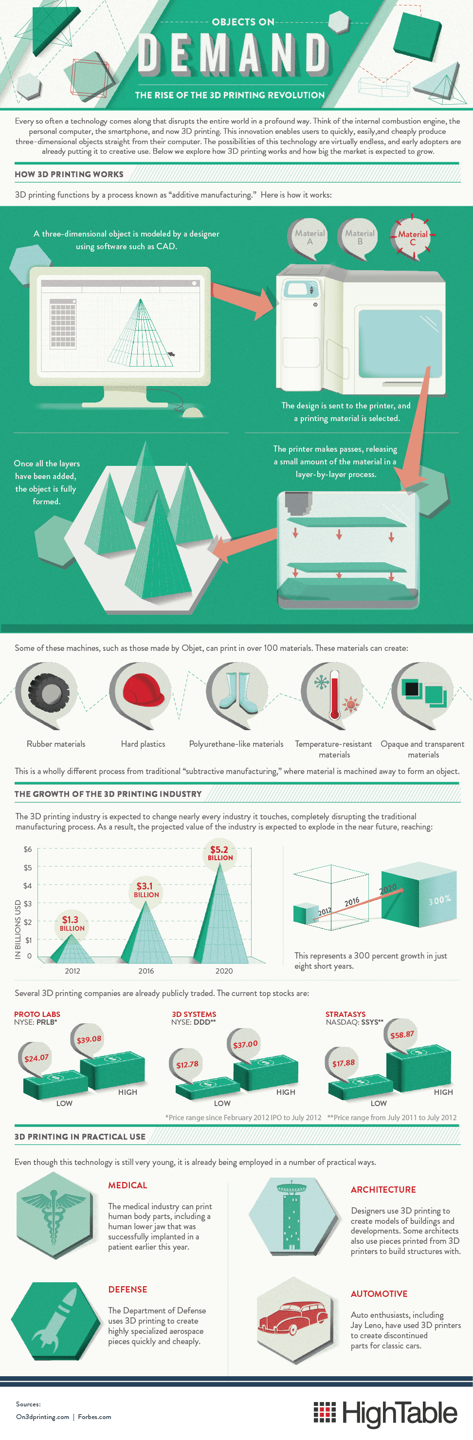 How 3D Printers Work - Infographic